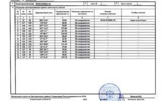 Процедура приватизации арендованного земельного участка