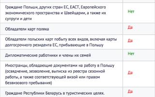Требования к рабочей визе в Польшу